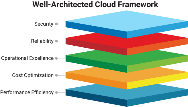 well-architected cloud framework designed by Impact Makers data consultants
